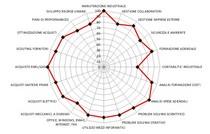 Skills bosi radar cv