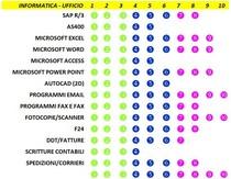 Skill software ufficio cv