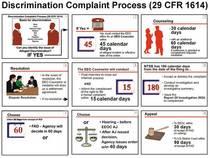 Discrimination complaint process illustration cv
