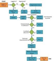 Ia.process.flow cv