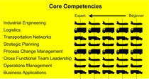Core competencies cv