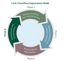 L.e.k. four phase segmentation model customers flying blind cv