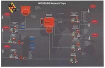 Wogrubb network topo cv