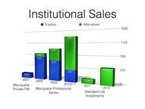 Sales cv