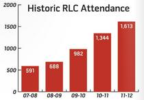 Rlc attendance cv