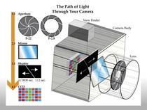 Cameras parts functions cv