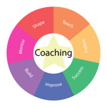 Coaching cv