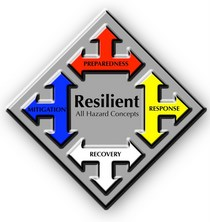 Resilient logo cv