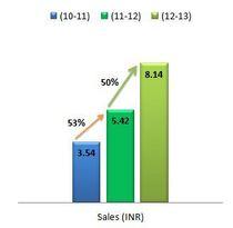 Sales chart cv