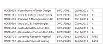 Final course grades cv