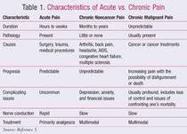 Acute and chronia pain 3 cv