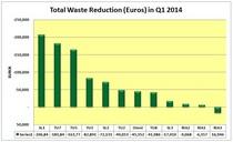 Euros reduction cv