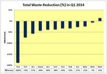 Percentage reduction cv