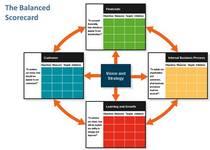 Decision modeling balanced scorecard cv