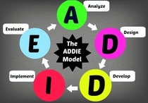 Addie model revised cv