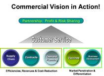 Commercial 7 cv