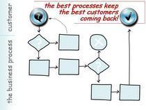 Sketch process cv