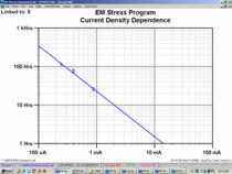 Current density dependence cv