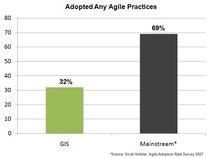 Agile adoption chart cv