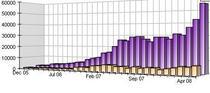Website growth08 cv