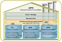 Ebpm methodology framework cv