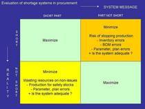Evaluation of shortage systems cv