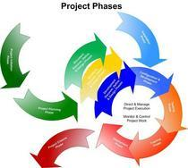 Project phases diagram 09 16 08 cv